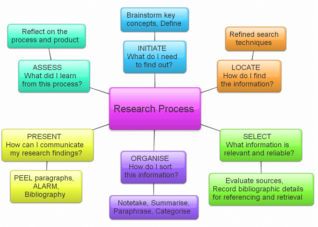 methodology of the study in library system Information systems researchers use a bevvy of research methods and  theoretical lenses to explore phenomena of interest the following links will take  you to.