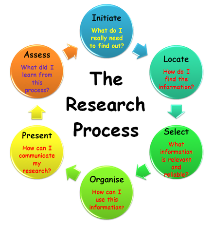 10 Steps in Research Process